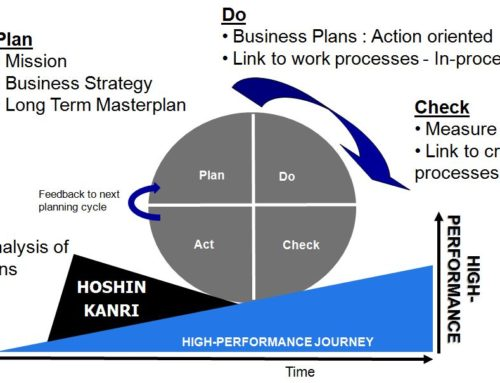 what is the difference between synchronous manufacturing and just in time manufacturing Goldratt's rules of production scheduling (continued) bottlenecks govern both throughput and inventory in the system transfer batch may not, and many times should not, be equal to the process batch a process batch should be variable both along its route and in time priorities can be set only by examining the system's.