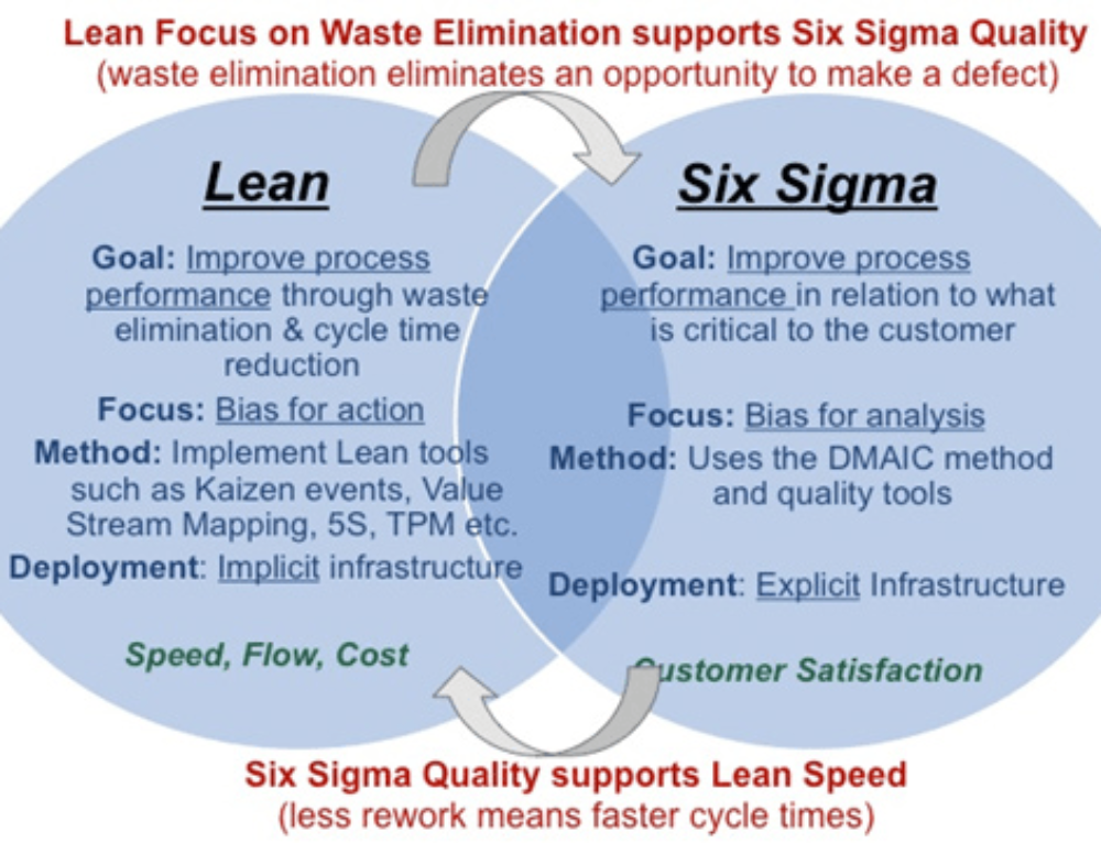 achieving patient excellence through lean six sigma in healthcare