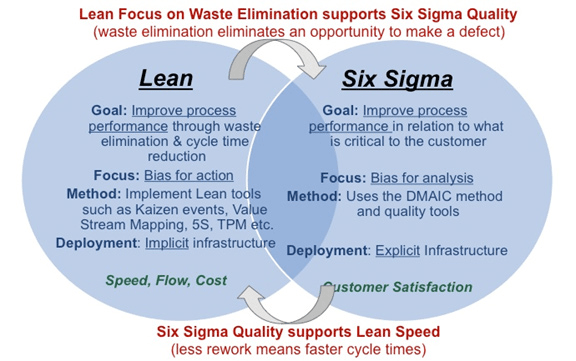 six sigma vs lean sigma process exam