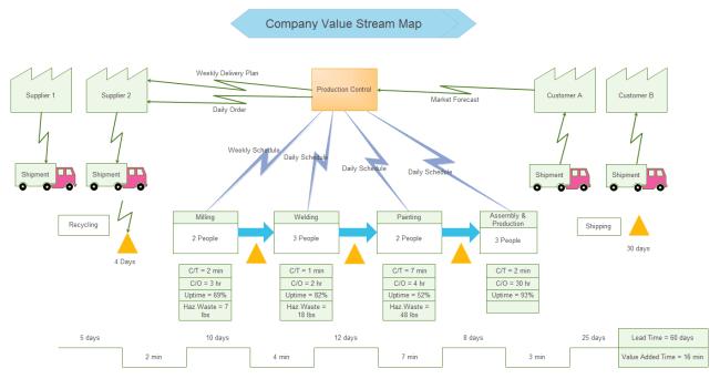 free windows process model application