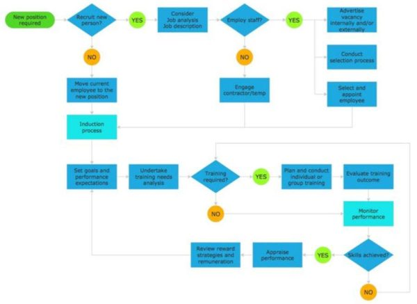 Advantages of flow chart