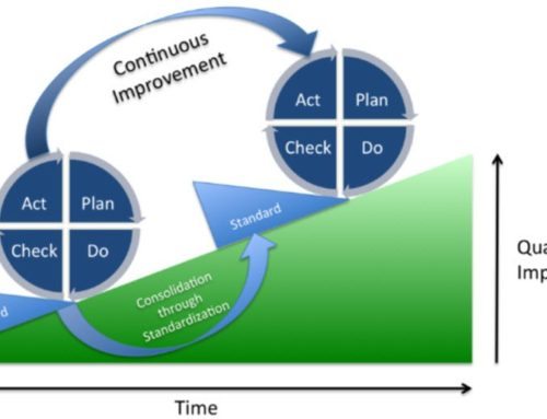 PDCA Cycle of Continuous Improvement Explained