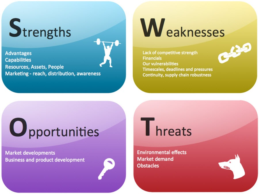 Swot Analysis For Restaurant And Hotel Business  Latest Quality