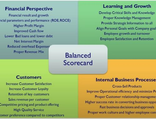 Advantages of Balanced Scorecard within Your Business