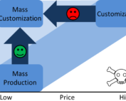 mass customization advantages and disadvantages