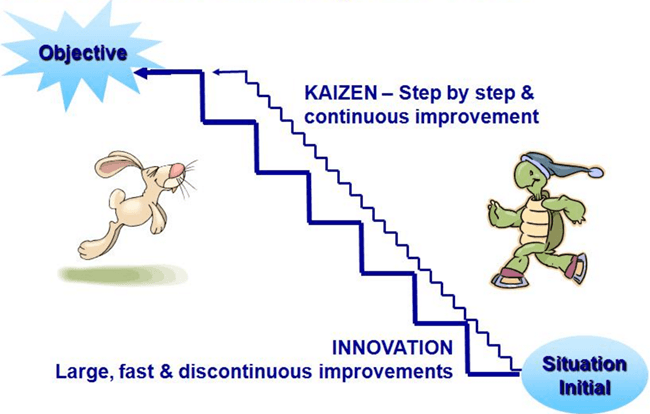Kaizen advantages and disadvantages and how organisations ...