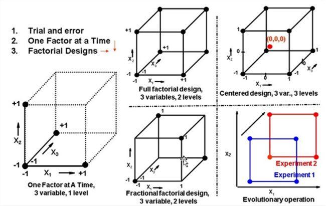 factorial experimental design