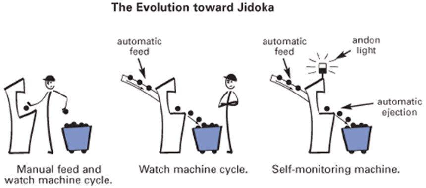 jidoka lean manufacturing