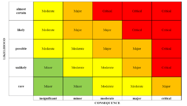 Risk Heat Map