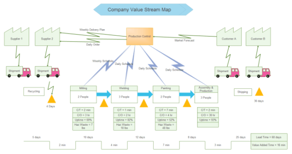 how to create a value stream map