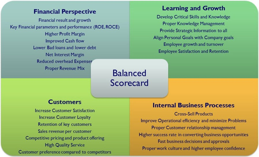 Advantages of Balanced Scorecard within Your Business - Latest Quality