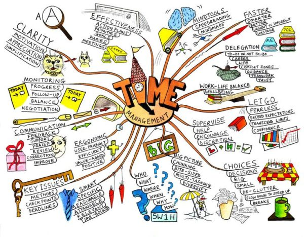 different types of mind maps