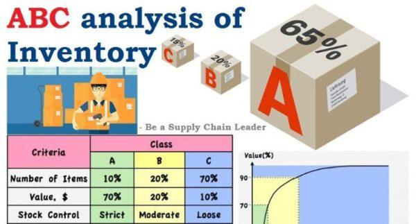 abc analysis steps