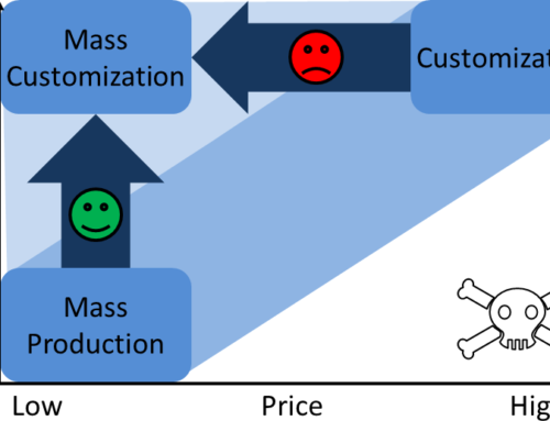 Mass Customization Advantages and Disadvantages