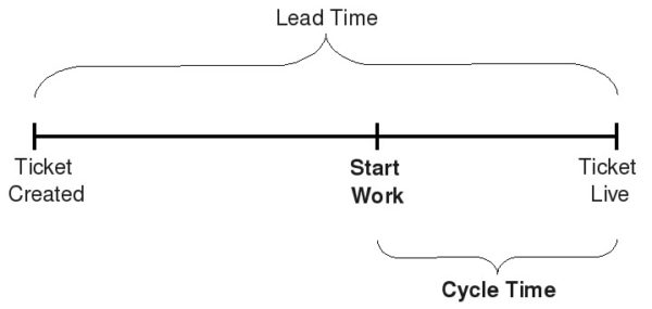 lead time vs cycle time