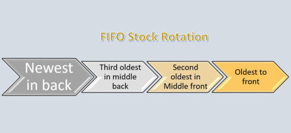 stock rotation