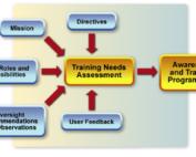 training needs analysis methods
