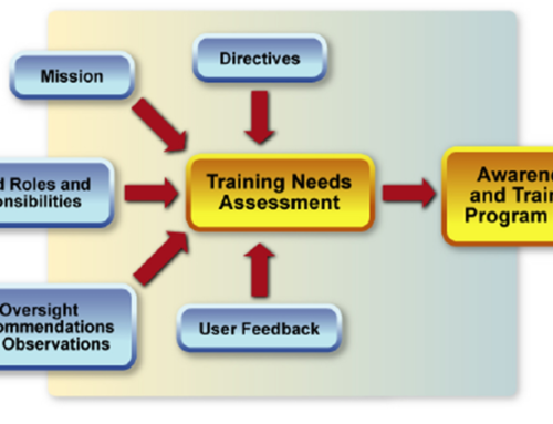 Training Needs Analysis Methods Beneficial for Your Business