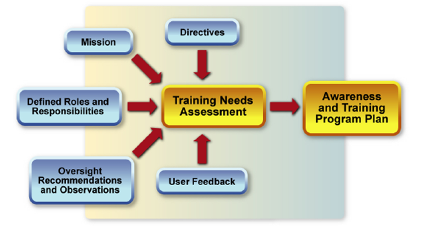 training needs analysis methods