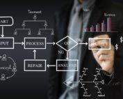 business process improvement
