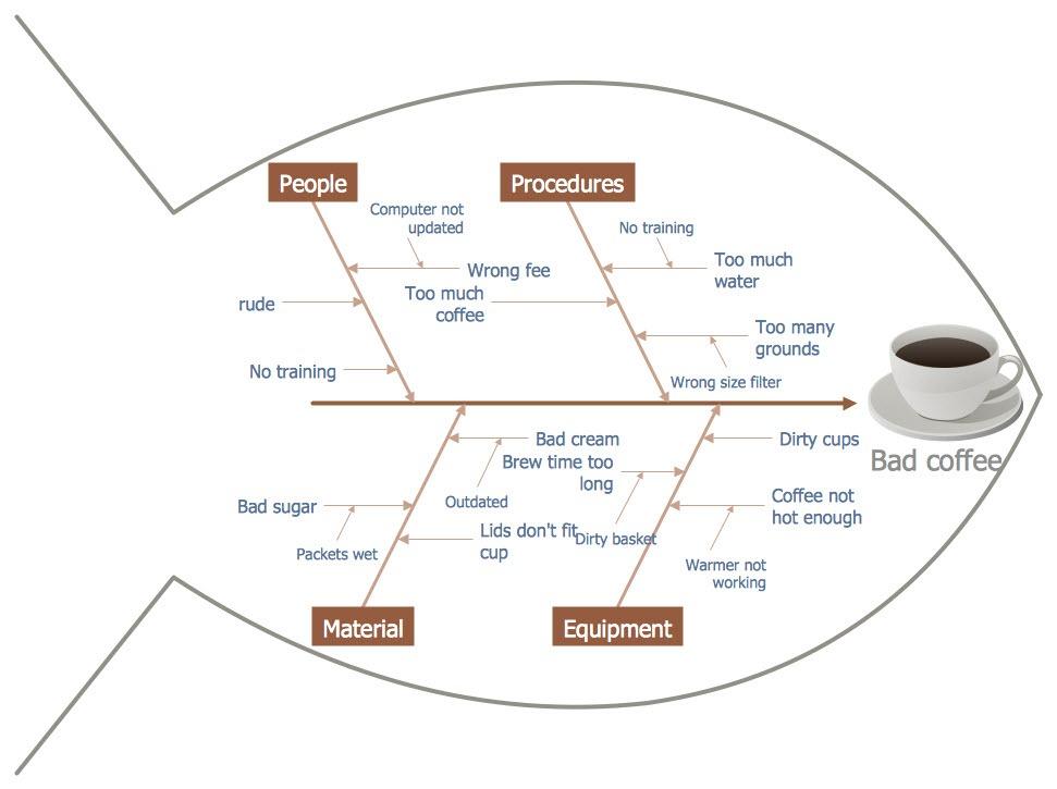 fishbone for problem solving