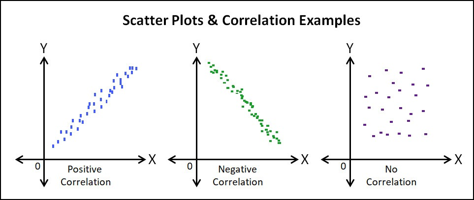 Interpreting a Scatter Plot and When to Use Them - Latest