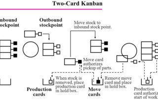 two card kanban system