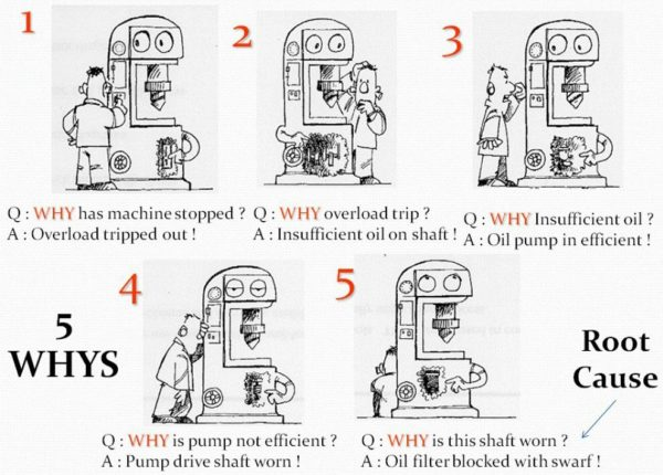 5 whys problem solving