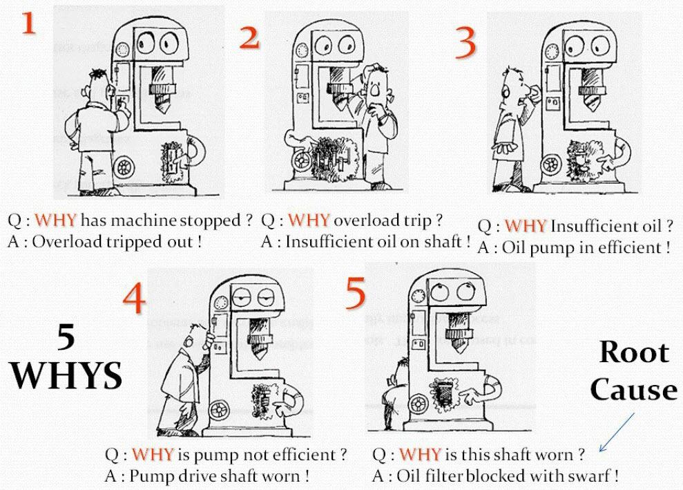 5 whys problem solving