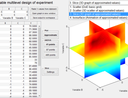 The Benefits of Design of Experiment During Development