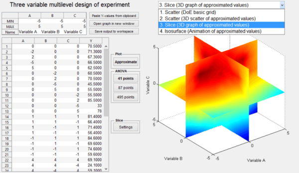 benefits of design of experiment