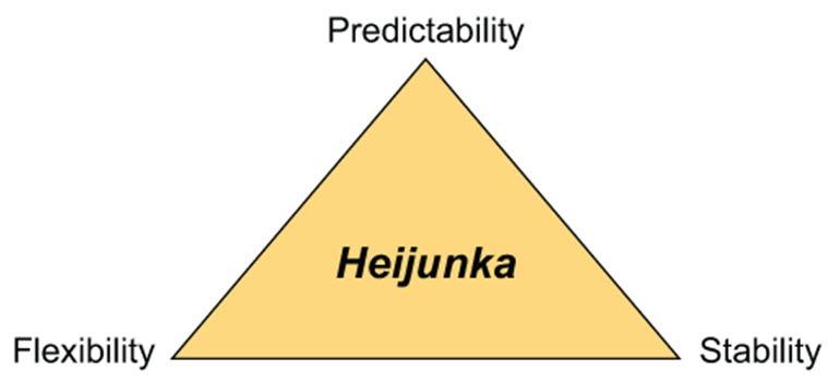heijunka definition