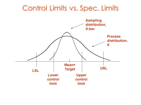 control limits and specification limits