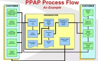 Production Part Approval Process (PPAP)