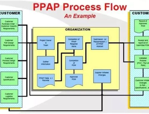 Implementing Production Part Approval Process (PPAP)