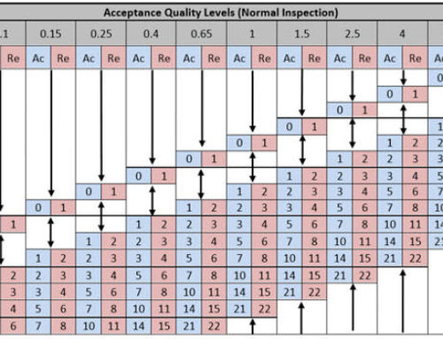 What Receiving Inspection Sampling Plan Should Be Used