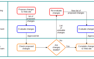 Advantages and Disadvantages of Process Mapping