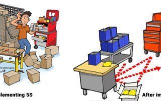 5s workplace organization and standardization