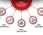 risk analysis methods
