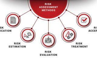 risk analysis methods