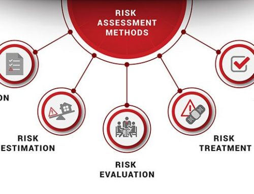 Different Risk Analysis Methods used within Organizations