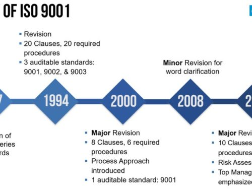 ISO 9001 History and a Brief Overview of the Standard
