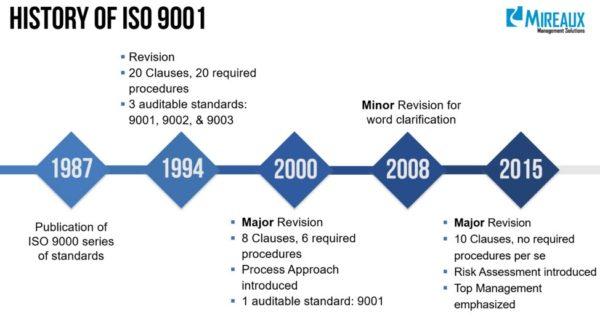 iso 9001 history