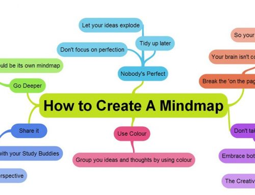 How to Use a Mind Map and Its Benefits to Your Business