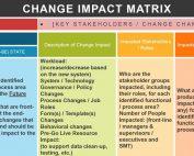 change impact assessment matrix