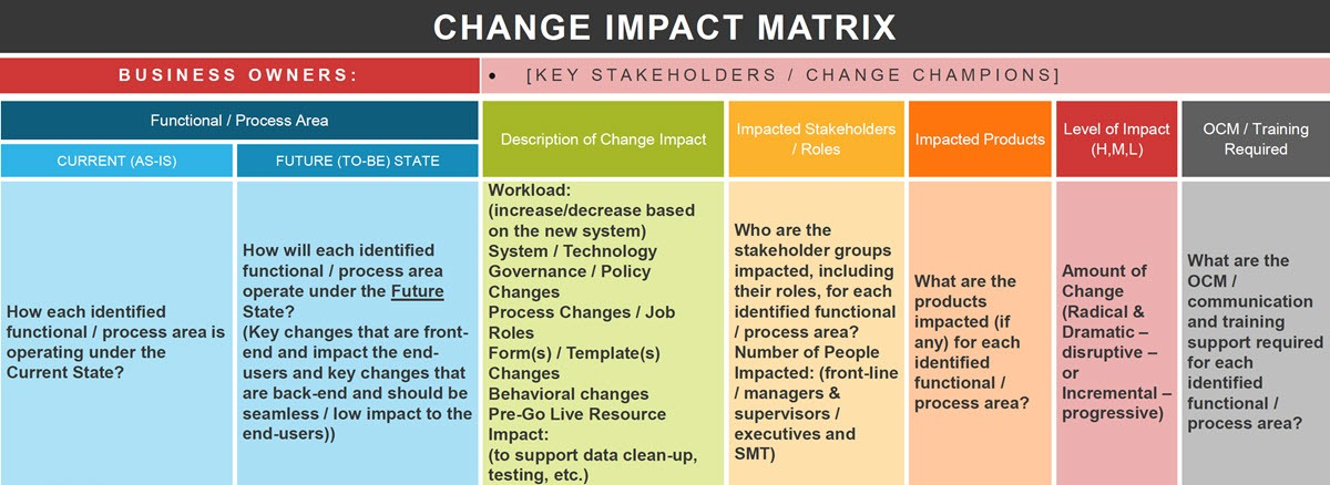 change impact assessment matrix