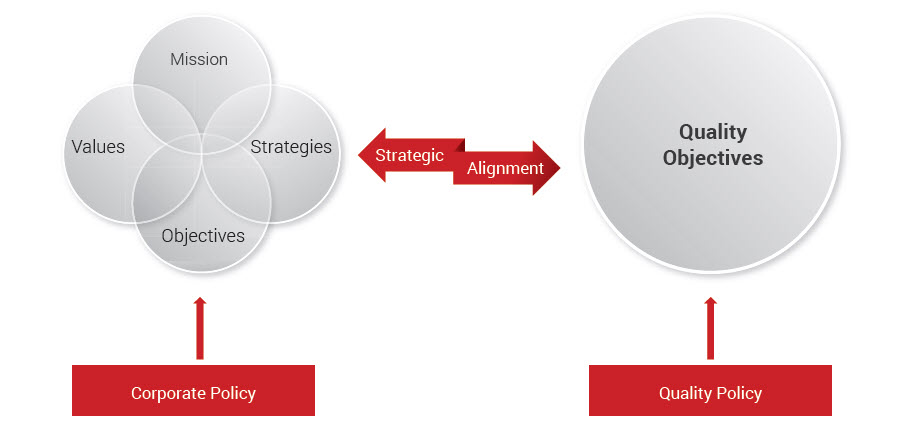 quality objectives for a manufacturing company