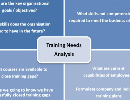 Training Needs Analysis Questions for Employees