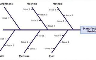 definition of fishbone diagram