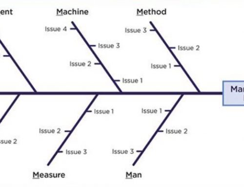 Definition of Fishbone Diagram and When to Use It